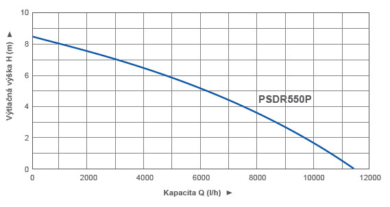 Křivka výkonu PSDR550P